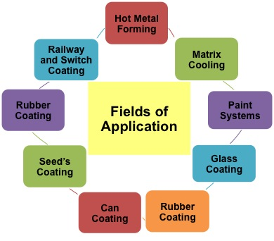Fields of Applications