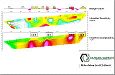 Miller Mine Grid E1