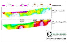 Miller Mine Grid E1-Line 0